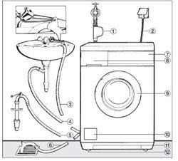 Установка стиральной машины. Пермские сантехники.