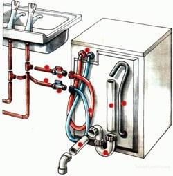 Установка стиральных машин в Перми
